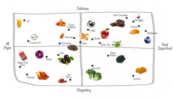 superfood-matrix_h